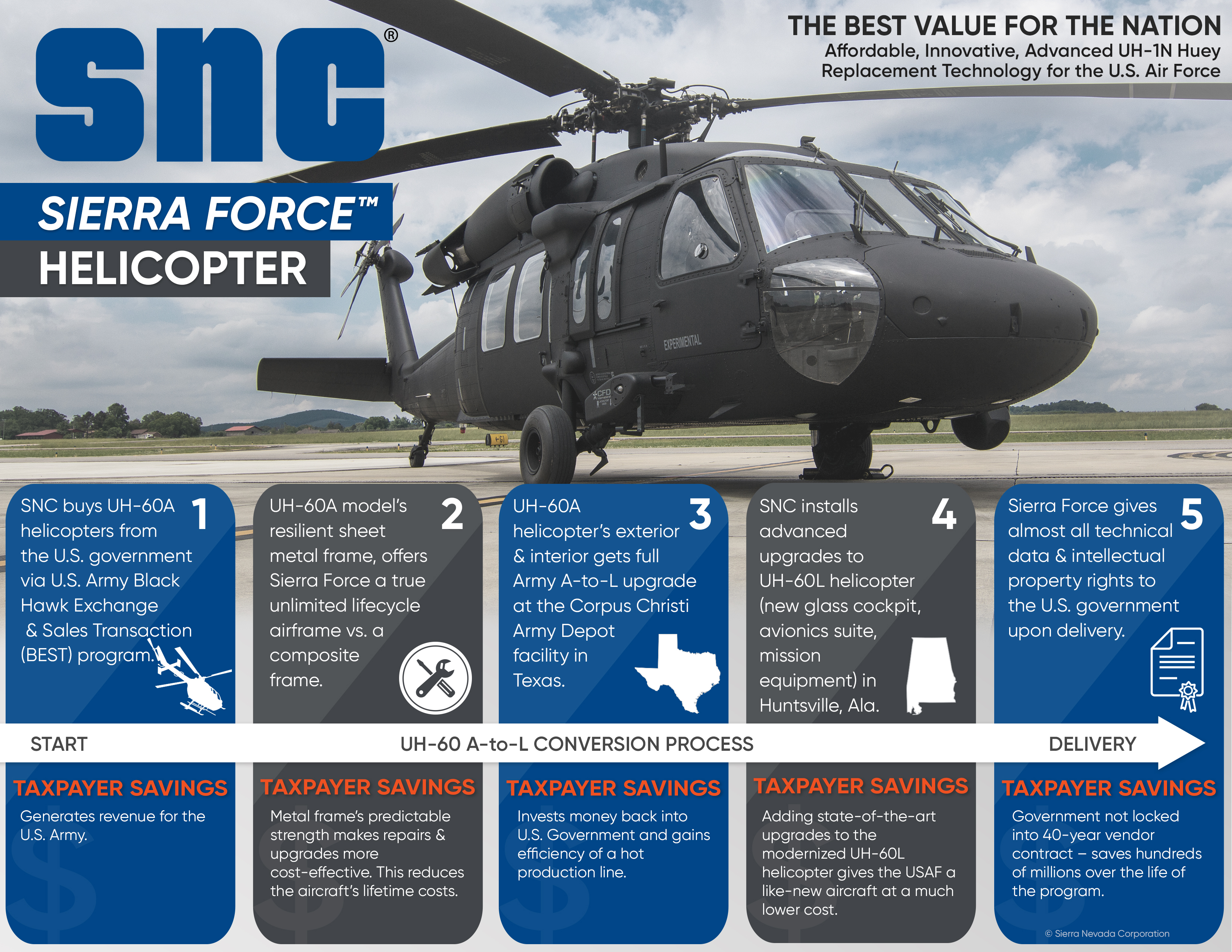 SNC Sierra Force Helicopter (UH-1N Replacement)